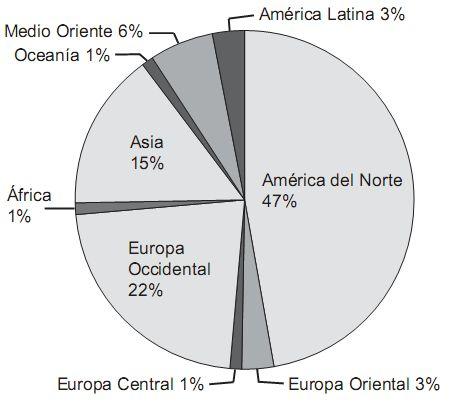 Participación en el gasto militar total en 2006 por regiones