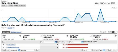 Analytics 4 Technorati