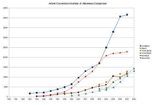 Anime Conventions Number of Attendees Comparison