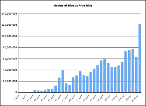 freerice growth