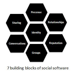 The seven building blocks of social software