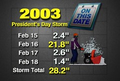 President's Day 2003 Snow Storm