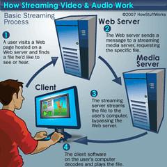 a través de este esquema el usuario puede ver fácilmente el uso que se le da al streaming. Imagen: www.jcu.edu