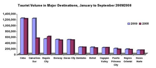Tourist Volume 1st to 3rd Quarter 2009