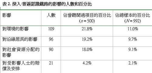 城大廣深港高鐵民意調查表二
