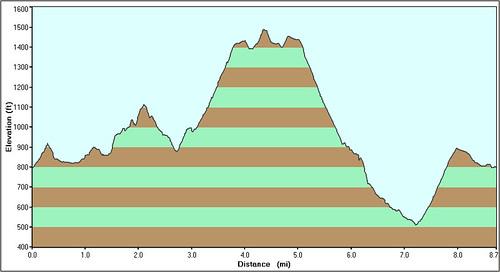 Rancho Satiwa Hike Profile