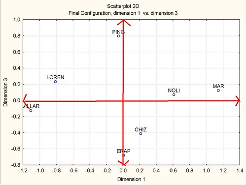 Dimension 1 vs. Dimension 3 in 3 dimensions with Cartesian axes