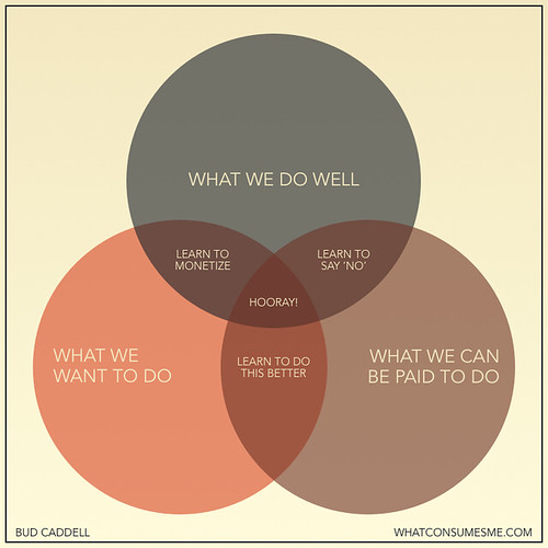 Venn diagram for happiness as a freelancer.