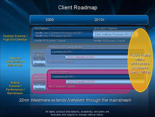 Intel Client Roadmap 2010