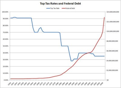 TopRates_vs_Debt_Chart