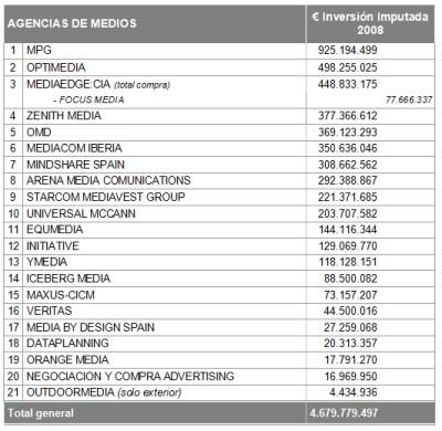 MCCANN ERICKSON, LA AGENCIA DE PUBLICIDAD NÚMERO 1 POR INVERSIÓN GESTIONADA