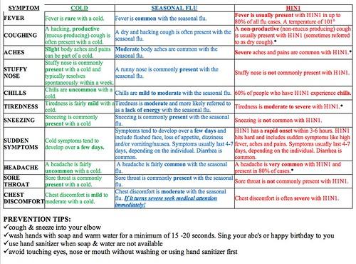 Cold/Flu/H1N1 symptom chart