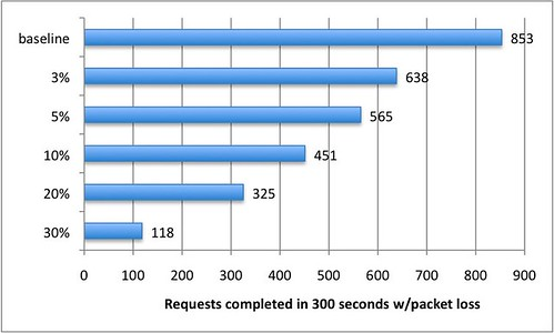 A graph showing number of request in 300 seconds on the X axis and packet loss on the Y axis. With increasing packet loss the number of requests decreases.