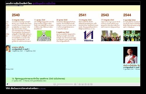 แผนผังการเมืองไทย โดย ThaisWatch.com