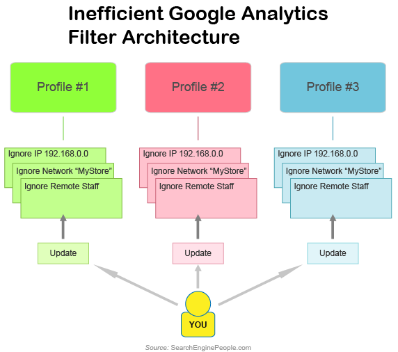 Bad Google Analytics Filter Architecture