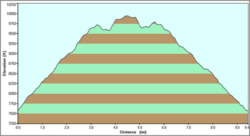 Sugarloaf Mountain Hike Profile