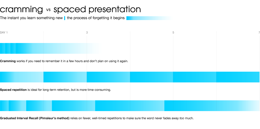 graphic of spaced vs massed presentation