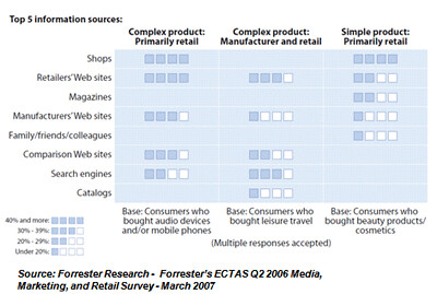 Study from Forrester Research Brands Should Embrace Search Engines and Comparison Web Sites  showing that the average Comparison Search Engine user is a savvy and trusting buyer looking for complex products sold by either retailers or manufacturer.