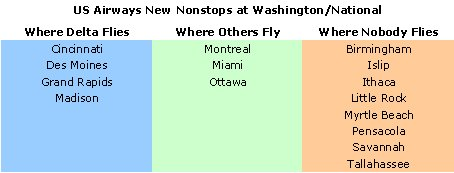 US Airways New Cities from Washington/National