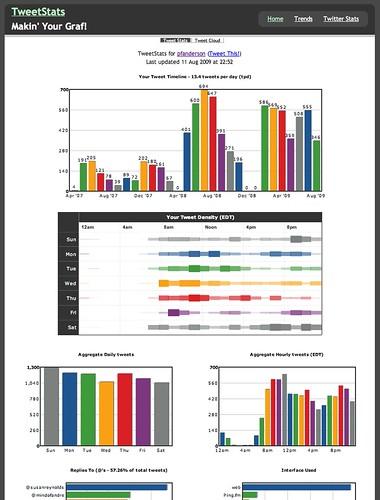 Social Media Metrics Examples