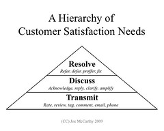 Hierarchy of Customer Satisfaction Needs
