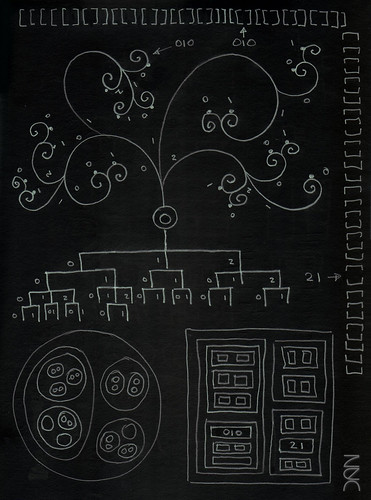 Hierarchies, Trees, Nesting, Multidimensional Arrays, Drawers