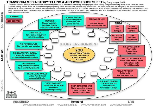 TranSocialMedia Story Telling Workshop Sheet