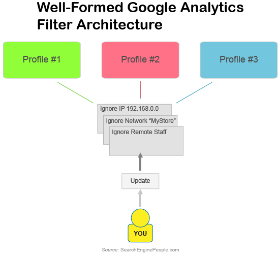 Good Google Analytics Filter Architecture