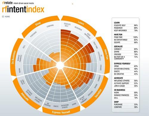 http:__www.ruderfinn.com_rfrelate_intent_intent-index.html by you.