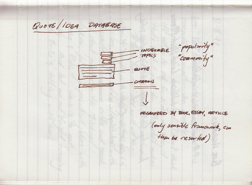 Database Design from March 1992