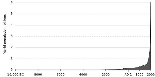 http://commons.wikimedia.org/wiki/File:Population_curve.svg
