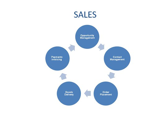 traditional sales process