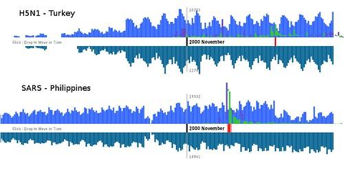 SARS-H5N1 comparison