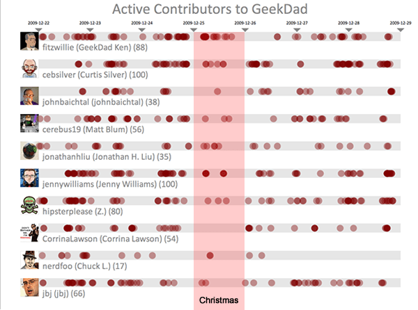 The top 10 contributors to the GeekDad blog are also heavy Twitter users