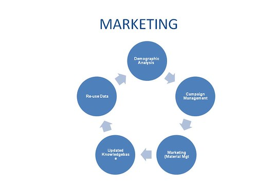 traditional marketing process