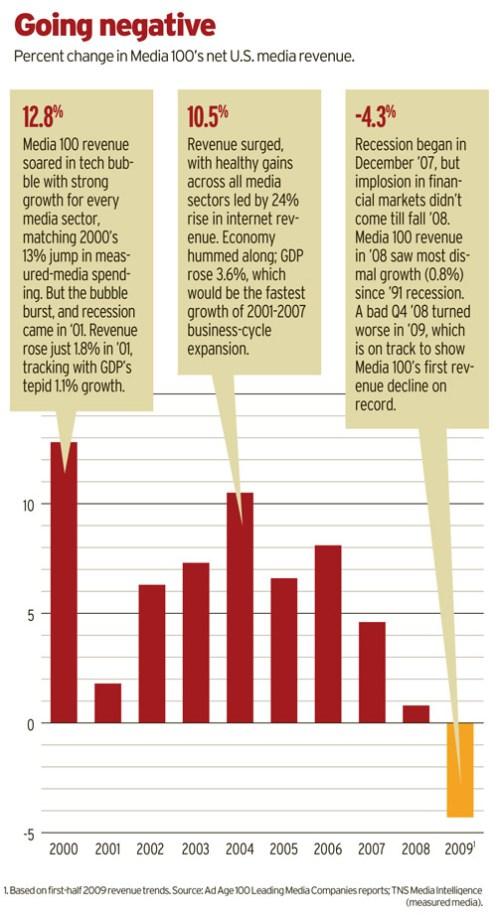 ad age media 100 statistics 2009