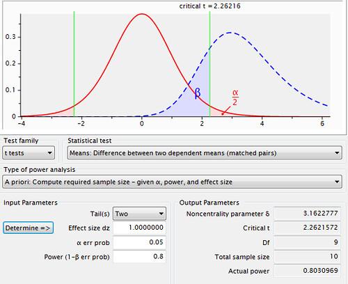 研究生2.0: G*Power 計算統計檢定力 (二)