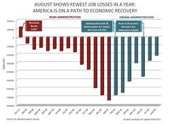 August Jobs Report