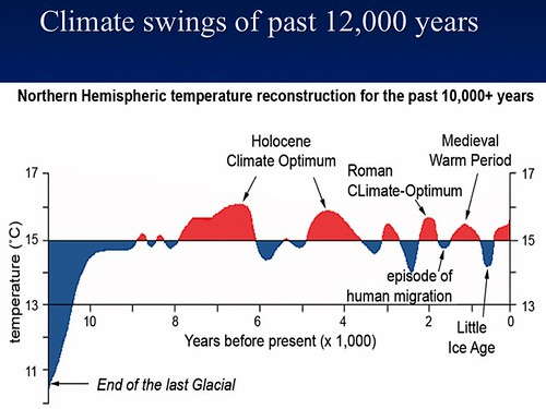 Image result for image of climate change debunked