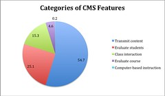 Categories of CMS Features