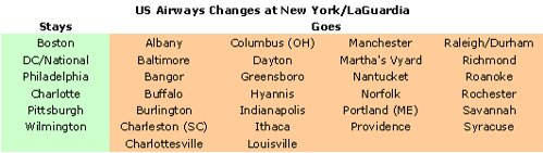 US Airways Changes at LaGuardia