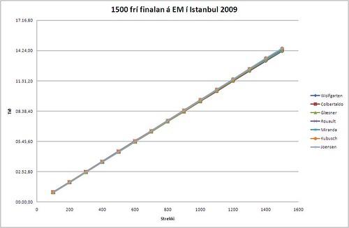 1500 frí finalan á EM í Istanbul 2009
