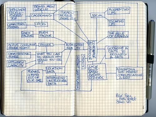 Mobile matrix ideas