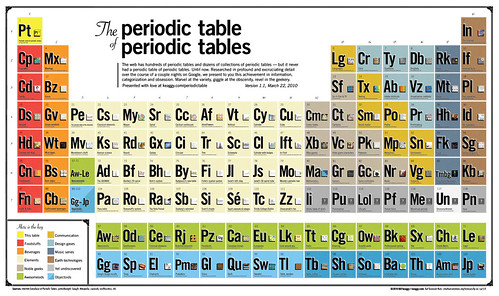 The Periodic Table of Periodic Tables by ★keaggy.com.
