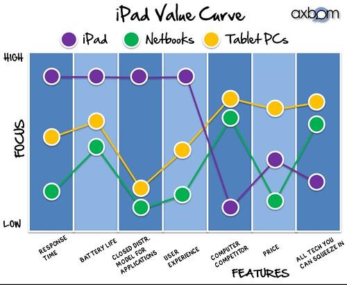 iPad Value Curve