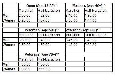Tiempos de calificacion Maraton de Nueva York 2010