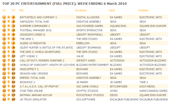 UK: Top 20 PC Games Chart ending March 6, 2010