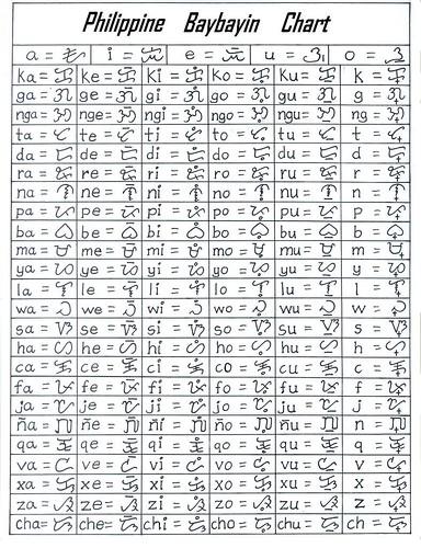 alibata baybayin chart