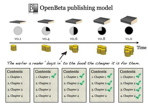 OpenBeta publishing model