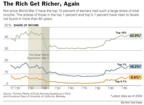 US Inequality